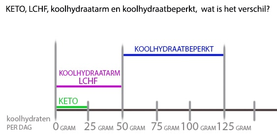 hoeveel gram koolhydraten per dag vrouw